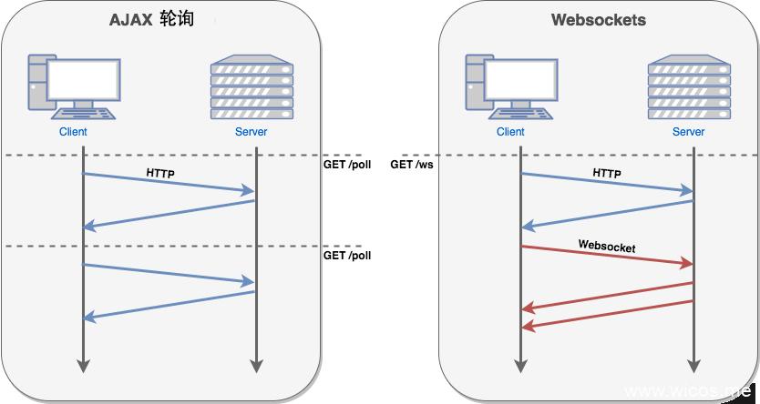 AJAX轮询与websocket的对比[来源:runoob.com]